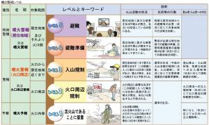 噴火警戒レベル 画像 詳細